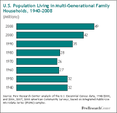 Pew chart number of multigenerational housedholds